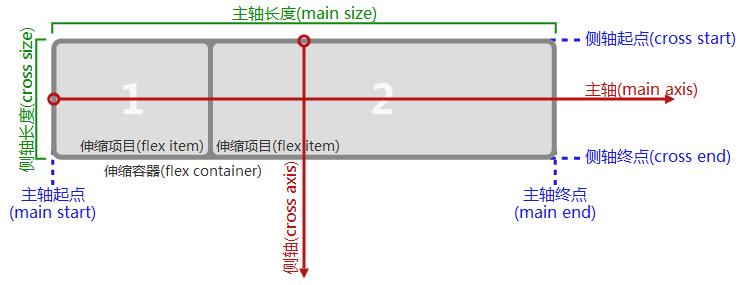 Flex-direction-terms-new.zh-hans