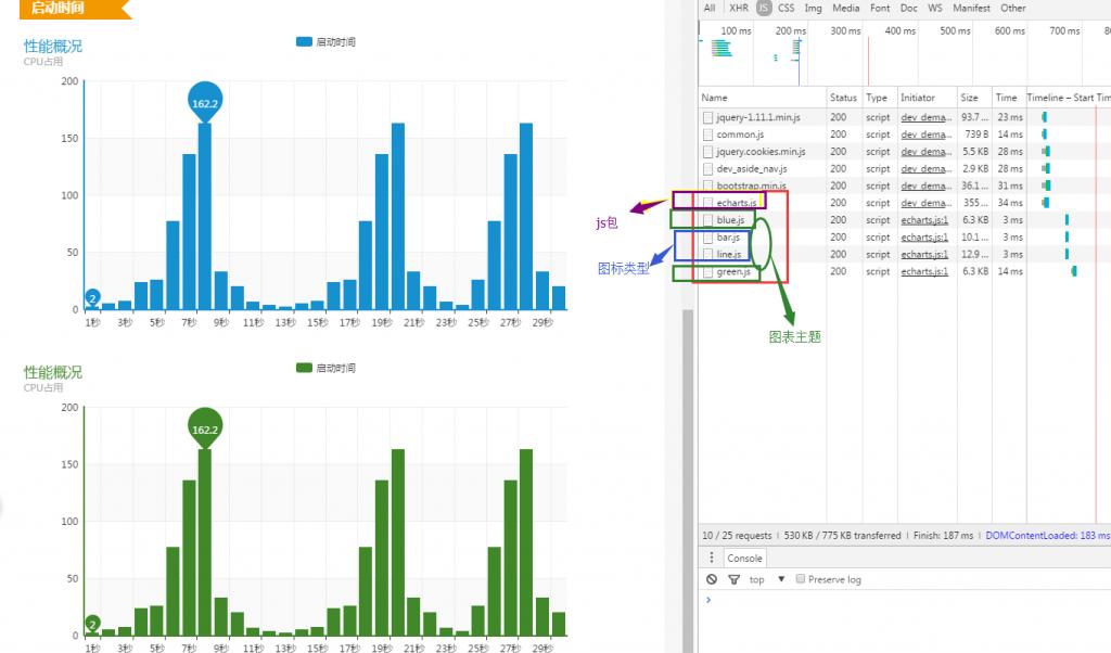 echarts.js多图表数据展示使用小结
