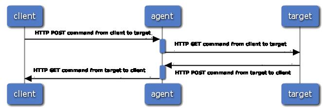 移动web开发远程真机调试工具weinre调试方法