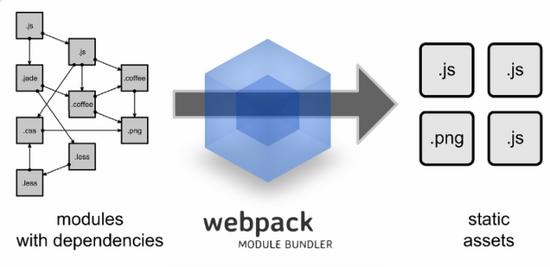 前端模块构建工具webpack入门教程