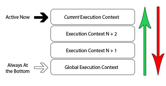 深入全面理解JavaScript的执行上下文